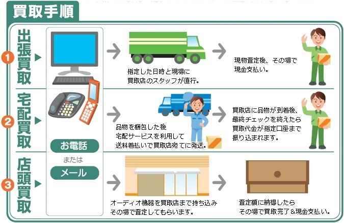 オーディオ機器の店頭買取・宅配買取・出張買取のそれぞれの手順についての説明案内